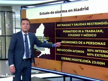 Qué se puede hacer y qué no durante el estado de alarma en Madrid