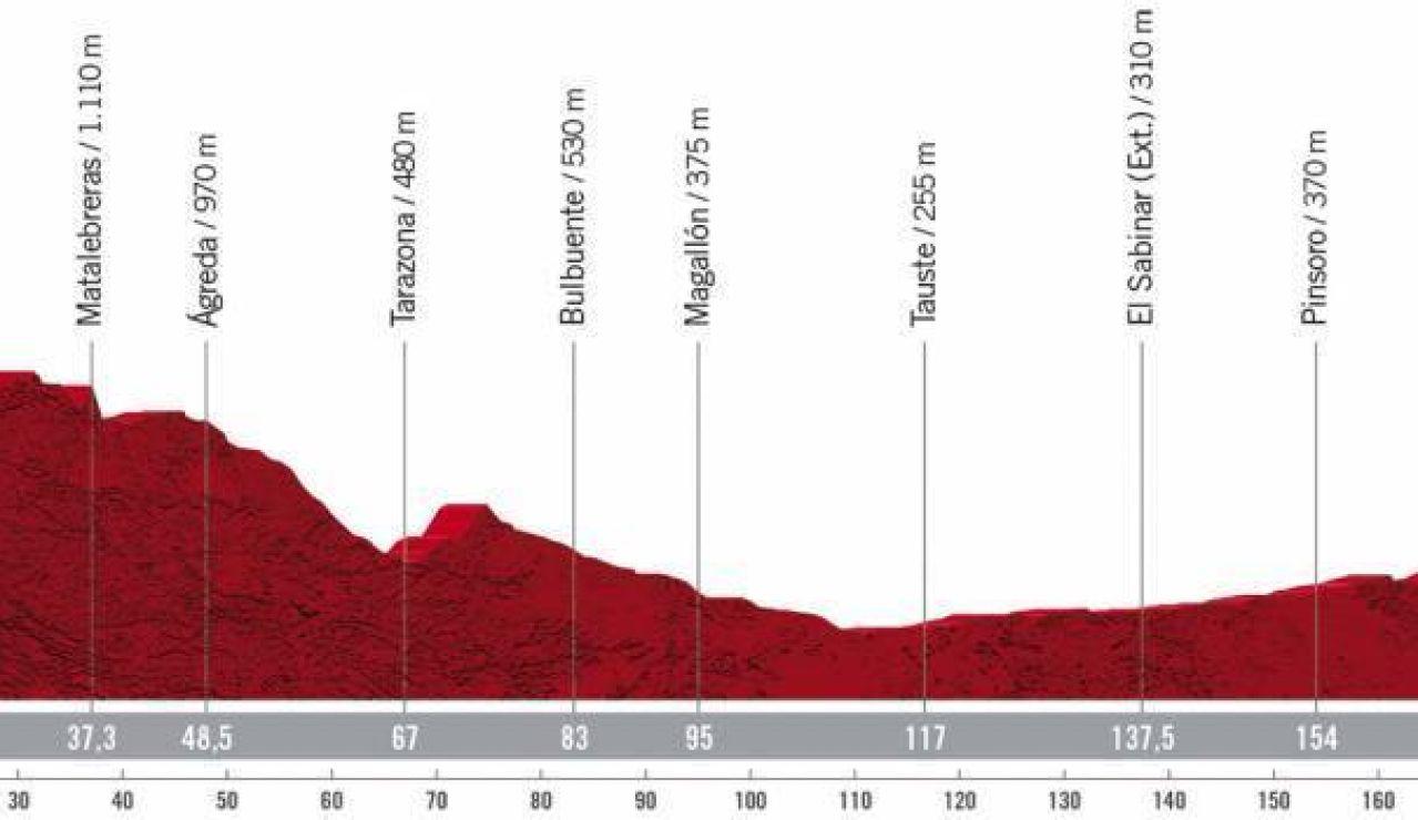 Vuelta a España 2020 Etapa 4: Perfil y recorrido de la etapa de hoy viernes, 23 de octubre