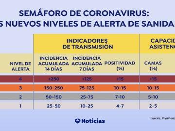 Semáforo de coronavirus: los nuevos niveles de alerta de Sanidad