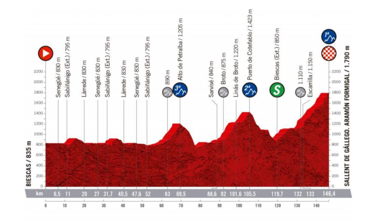 Vuelta a España 2020 Etapa 6: Perfil y recorrido de la etapa de hoy domingo, 25 de octubre
