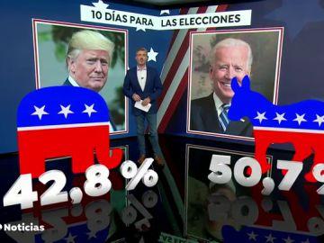 Joe Biden, con una ventaja insuficiente sobre Donald Trump en las encuestas tras el último debate antes de las elecciones en EEUU