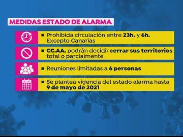 Medidas del toque de queda en España hasta el 9 de mayo