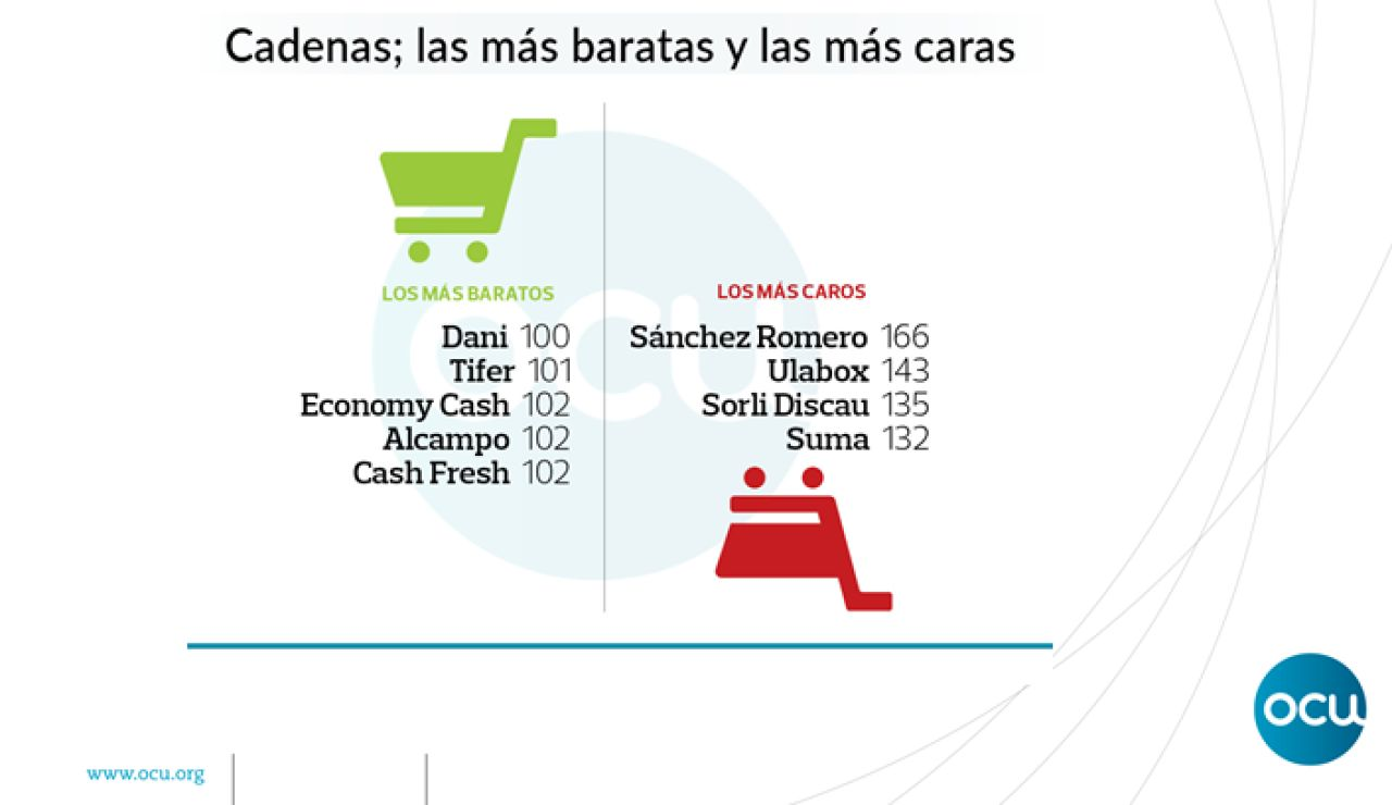 Cadenas de supermercados más baratas y más caras según la OCU