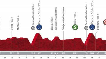 Perfil y recorrido de la epata 7 de la Vuelta a España 2020