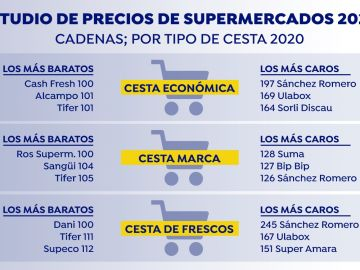 Estudio de precios de supermercado