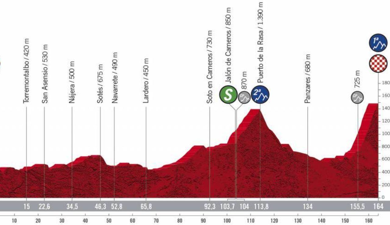 Perfil y recorrido de la etapa 8 de la Vuelta a España 2020