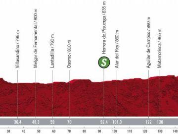 Perfil y recorrido de la etapa 9 de la Vuelta a España 2020
