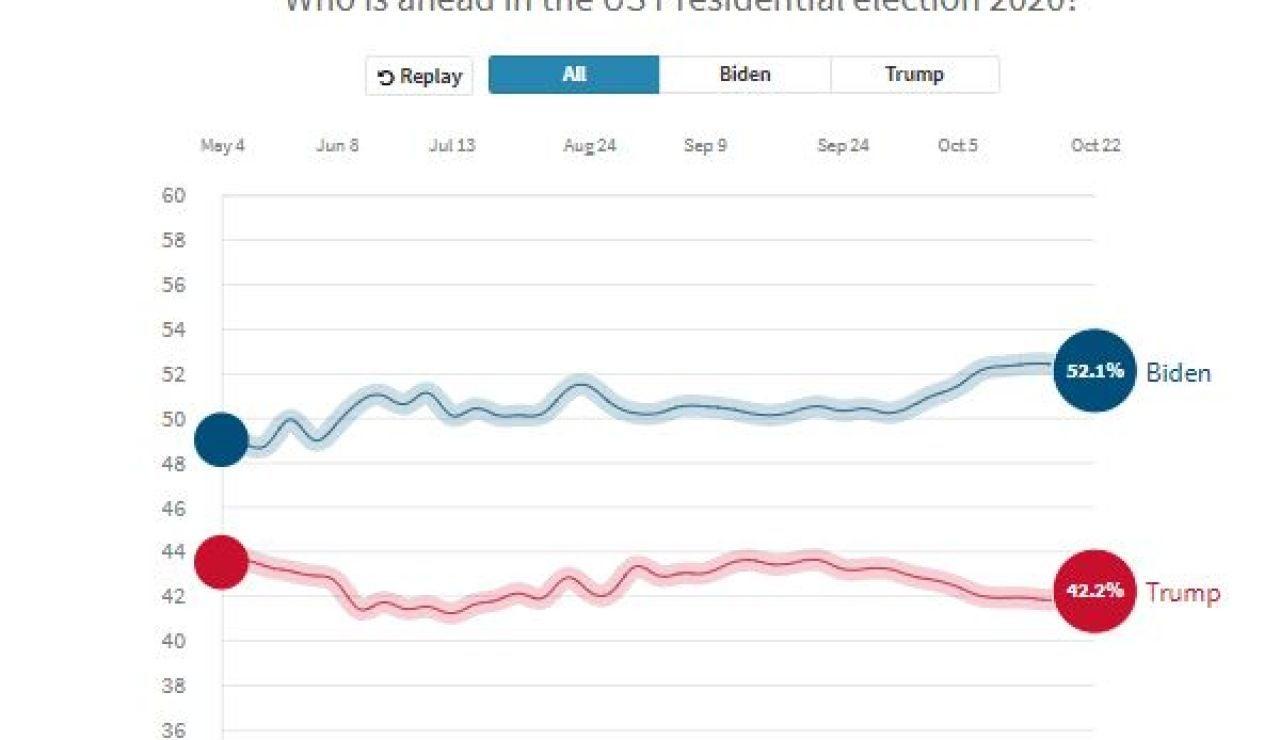 Elecciones de Estados Unidos 2020: Así están las encuestas de las elecciones en EEUU