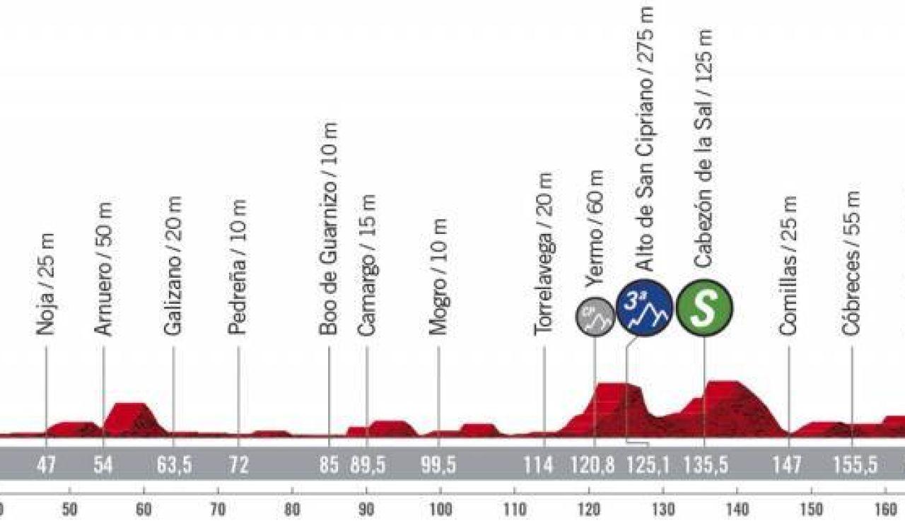 Perfil y recorrido de la etapa 10 de la Vuelta a España 2020