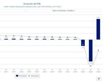 PIB: Subida histórica de la economía española en el tercer trimestre