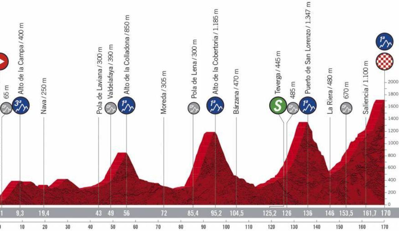 Perfil y recorrido de la etapa 11 de la Vuelta ciclista a España