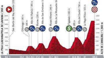 Vuelta a España 2020 Etapa 12: Perfil y recorrido de la etapa de hoy, domingo 1 de noviembre