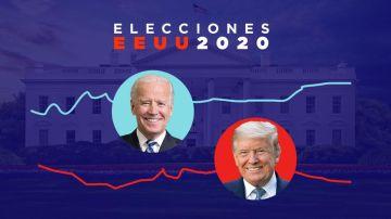 Comparativa del programa de Donald Trump y Joe Biden en las elecciones de Estados  Unidos