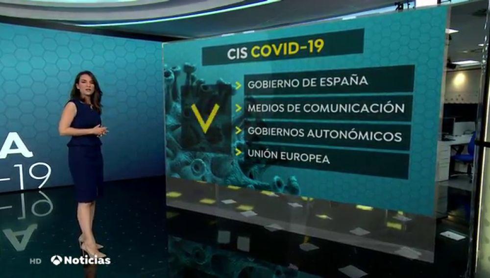 CIS: el Gobierno es la institución más cuestionada por la crisis del coronavirus y las ONGs, las mejor valoradas