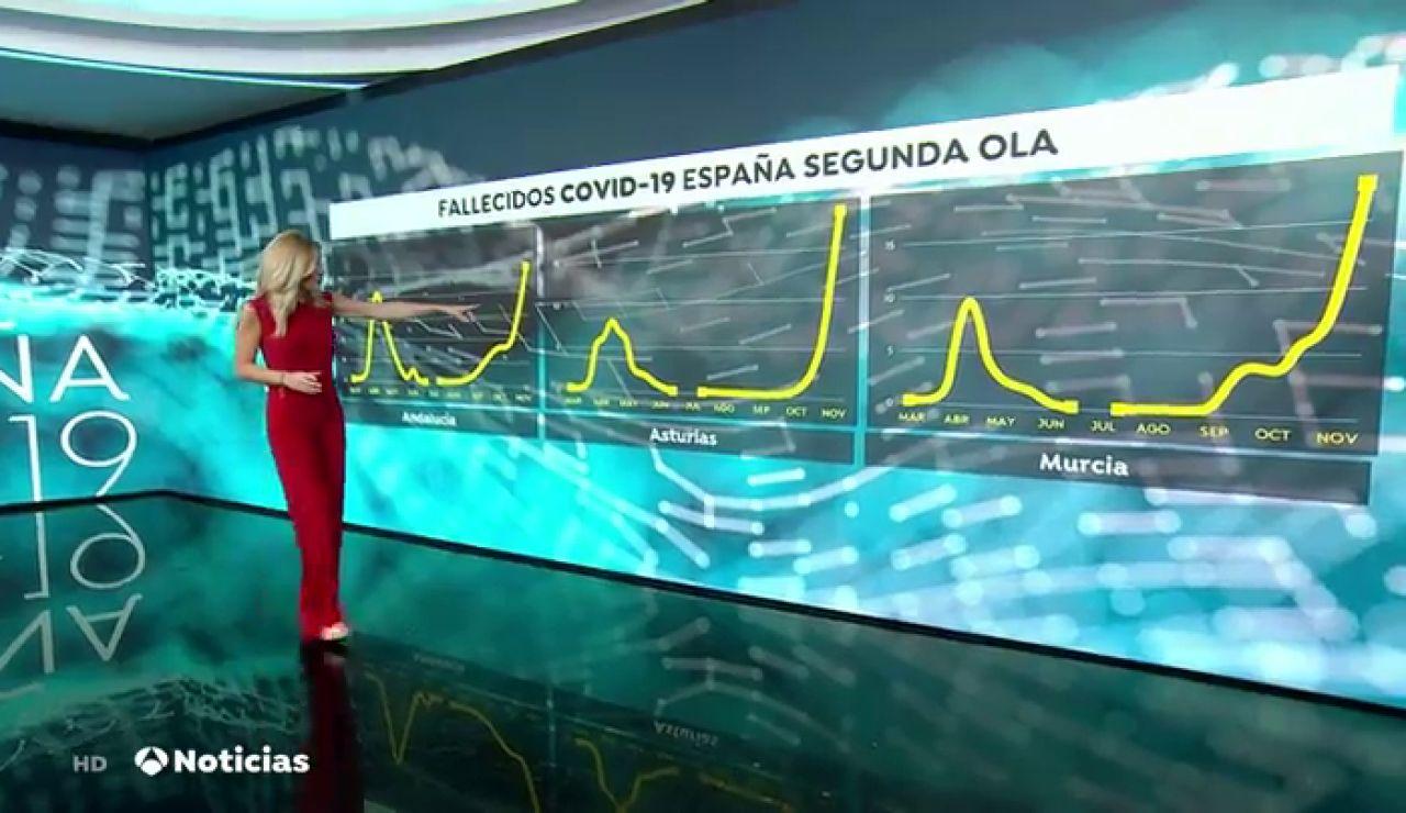Andalucía, Murcia, Asturias, Ceuta y Melilla notifican más muertes que en la primera ola del coronavirus