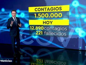REEMPLAZO Las comunidades autónomas confirman la tendencia a la baja y mejoran sus cifras de contagio por coronavirus