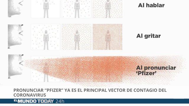 Pronunciar Pfizer ya es el principal vector de contagio del coronavirus