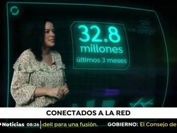 Casi 33 millones de españoles han utilizado internet desde que comenzó la pandemia del coronavirus