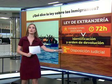 ¿Qué dice la Ley de Extranjería sobre los inmigrantes irregulares?
