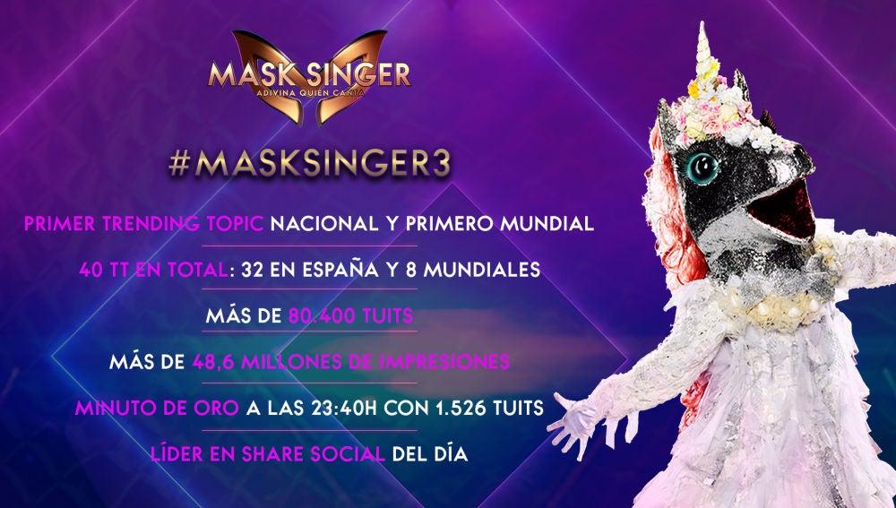 'Mask Singer', un fenómeno en las redes sociales: arrasa en España y a nivel mundial