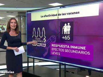 La vacuna de Oxford contra el coronavirus es segura en adultos mayores e induce una respuesta inmune