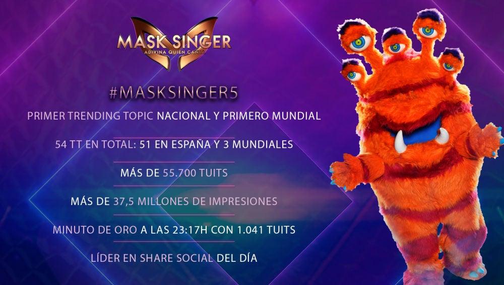 Mask Singer vuelve a arrasar en redes sociales en su quinto programa