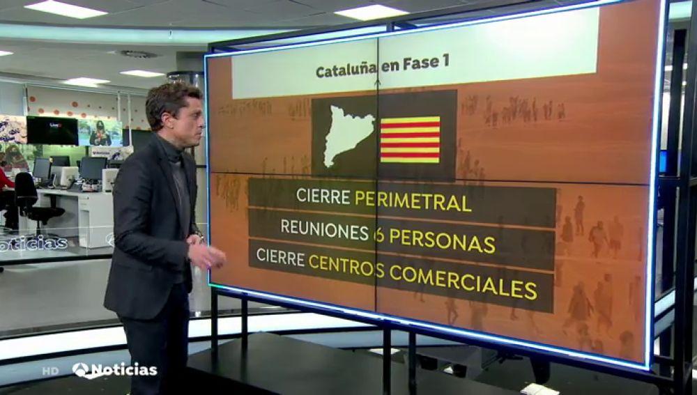 Cataluña no pasará de fase el lunes debido a la aceleración del coronavirus