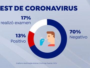 Porcentaje de test de coronavirus realizados en residencias, según la OCU
