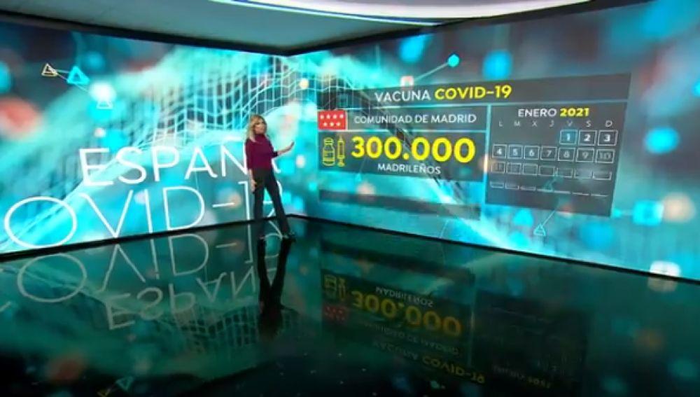 Vacuna covid Madrid