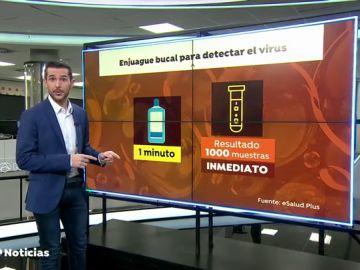 Una empresa española distribuirá un enjuague bucal que detecta el coronavirus y permitirá acceder a eventos multitudinarios