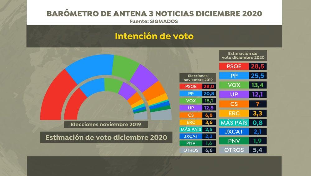 Intención de voto. Barómetro SigmaDos diciembre