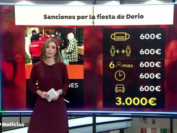 Los 67 jóvenes de la fiesta del monasterio de Derio (Vizcaya) se enfrentan a hasta 5 sanciones de 600 euros cada una