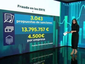 Casi 3.000 sanciones por fraudes en los ERTE