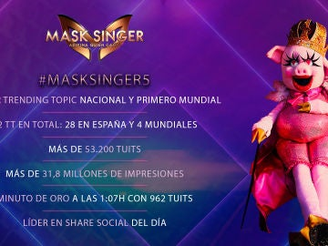 'Mask Singer', imparable en las redes sociales en su sexto programa