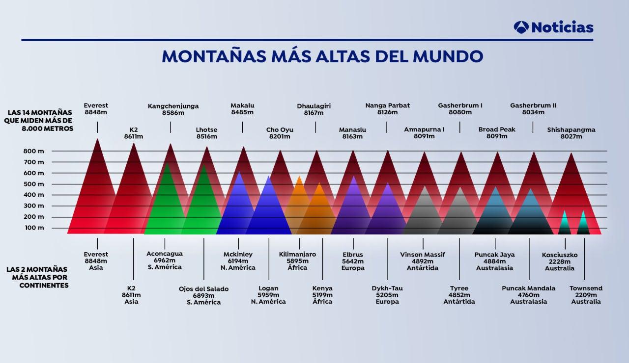 Día de las Montañas 2020: Las montañas más altas del mundo tras el cambio de altura del Everest