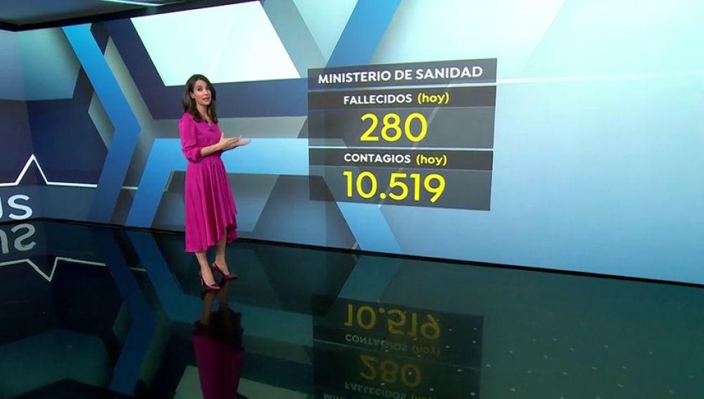 Coronavirus en España: desciende el número de muertes, la incidencia y la presión en los hospitales