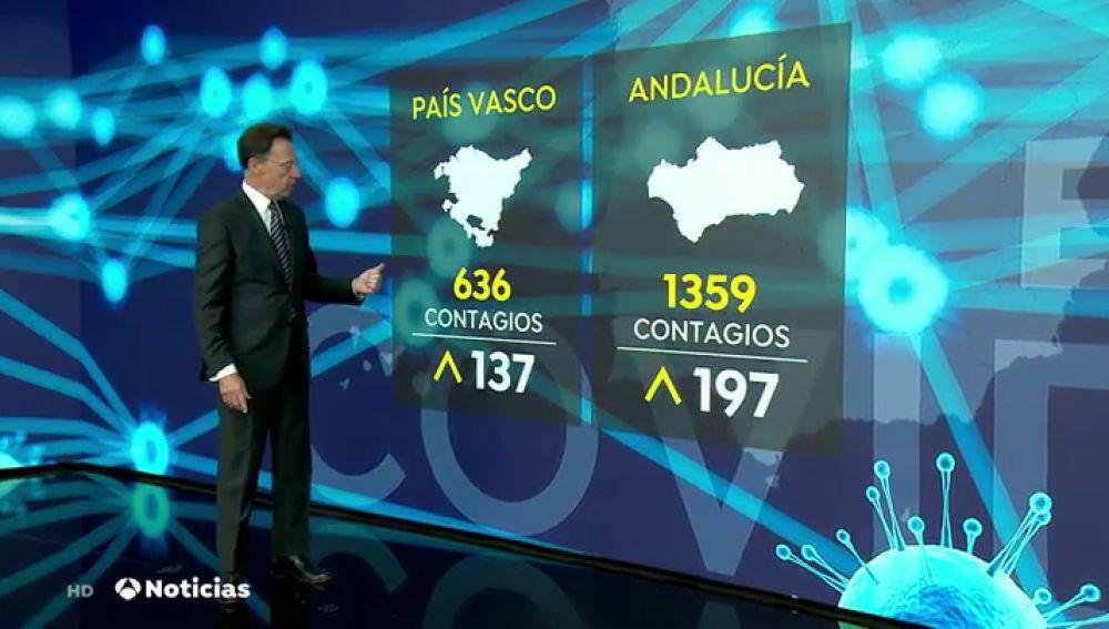 Repunte de contagios de coronavirus en prácticamente todas las comunidades autónomas