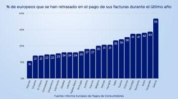 España, entre los 5 países más cautelosos a la hora de contraer deudas, a pesar de los bajos tipos de interés