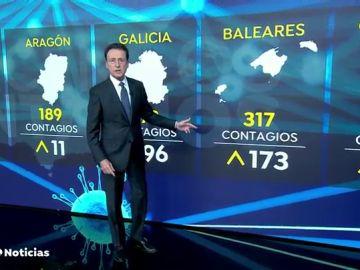 Cambia la tendencia del coronavirus en España y crece la curva de contagios