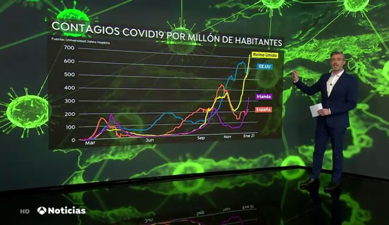 REEMPLAZO El mundo supera los 84 millones de contagios por coronavirus y algunos países aceleran su estrategia de vacunación