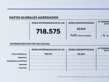 Datos vacuna coronavirus