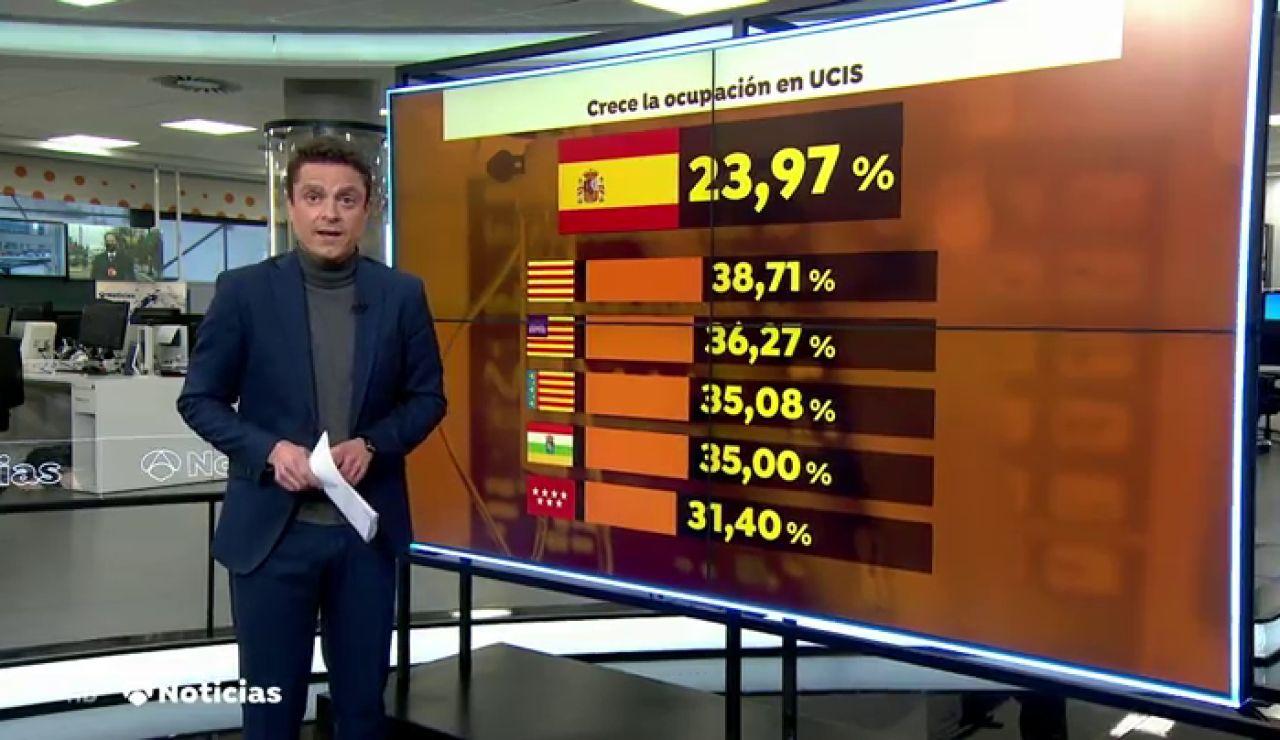 Empeora la incidencia del coronavirus en toda España y las UCIS llegan al 25% de ocupación