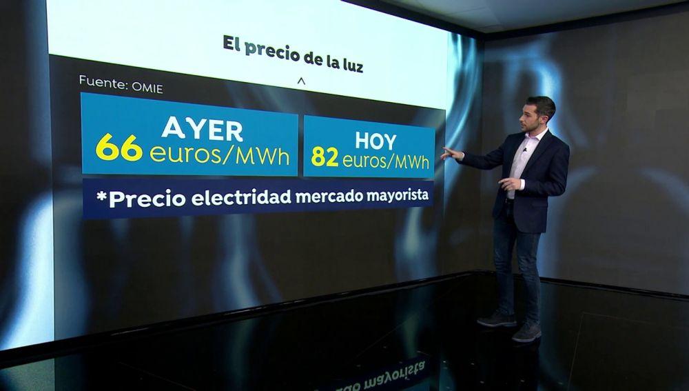 El precio de la electricidad vuelve a subir un 2,18%