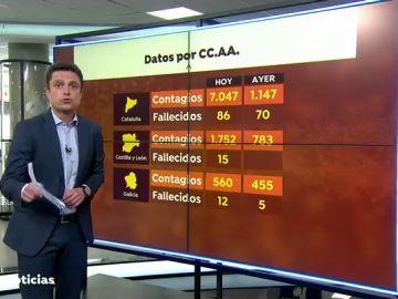 Los contagios de coronavirus se disparan en Cataluña con más de 7.000 casos en 24 horas