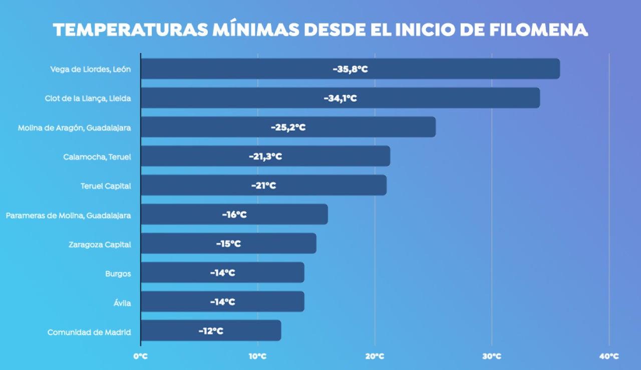Ranking de las diez temperaturas mínimas en España desde el temporal Filomena