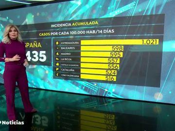 Extremadura eleva el número de hospitalizados por coronavirus a 439, la cifra más alta desde que empezó la pandemia