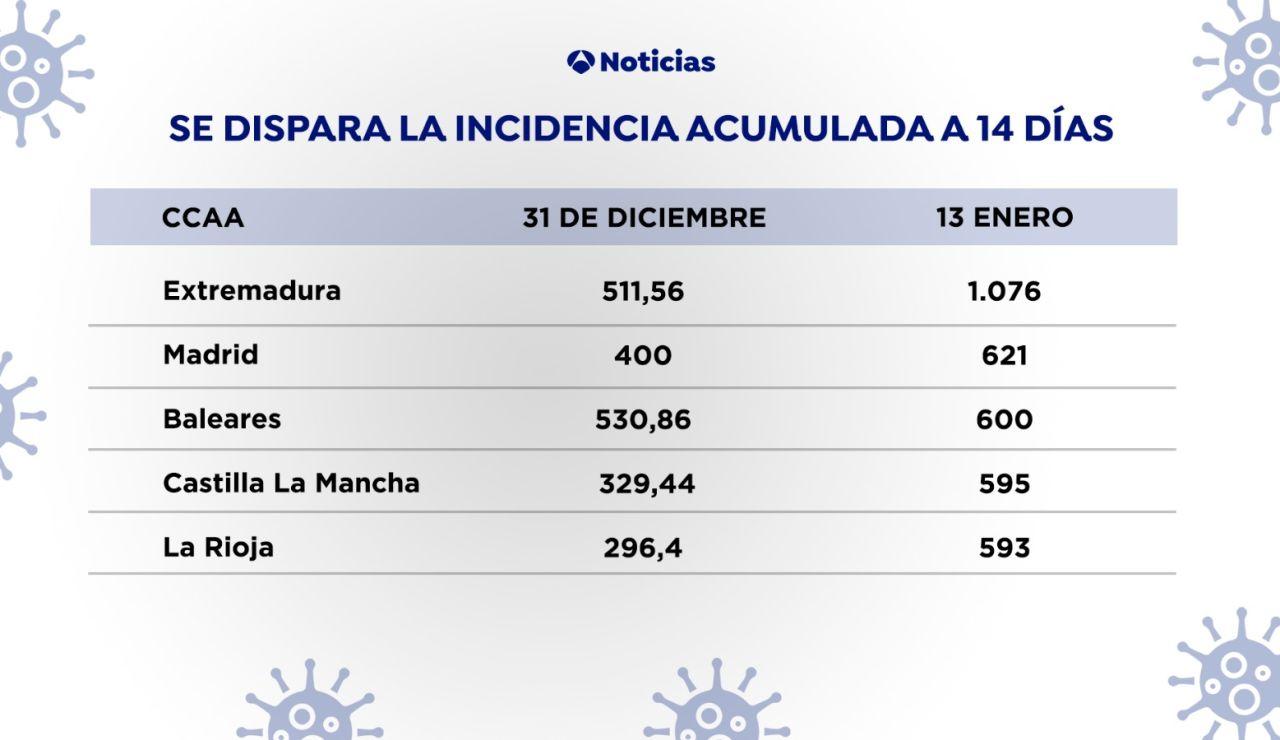 Se dispara la incidencia acumulada en 14 días en España por coronavirus