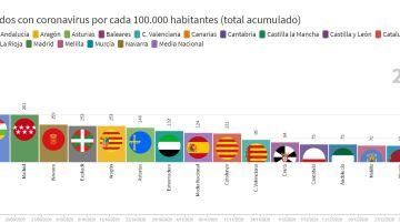 Los muertos por coronavirus por comunidades autónomas