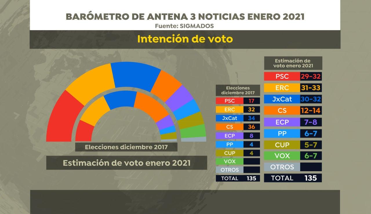 Encuesta Elecciones catalanas: Intención de voto