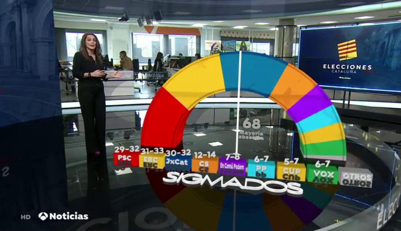 Análisis de la encuesta SigmaDos para Antena 3 Noticias sobre el resultado de las Elecciones en Cataluña 2021